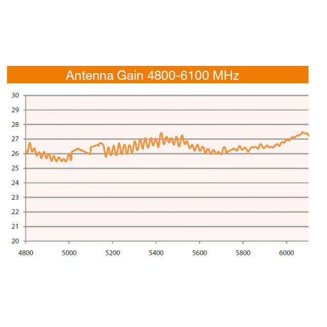 ANT-HP-5527N  - Dual Polarity Parabolic Dish Anten 4.8-6.1Ghz 27Dbi