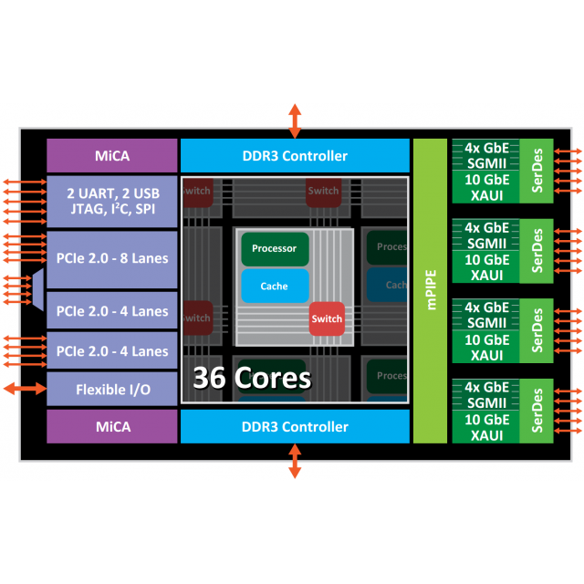 Mikrotik CCR1016-12G  Cloud Core  Profesyonel Router  Hotspot Firewall