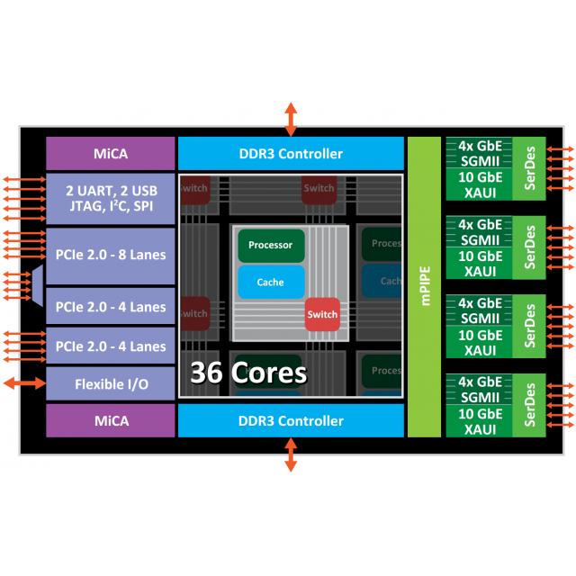 CCR1036-12G-4S-EM CloudCore Router 8GB RAM