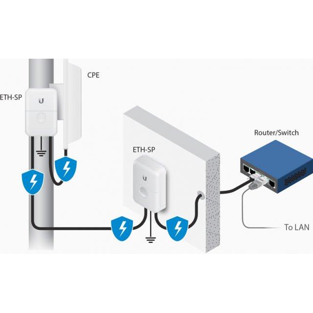 Ubiquiti ETH-SP,ETH-SP-G2  RJ-45 Yıldırım Koruyucu   Gigabit POE Destekli EtherNet Surge Protector