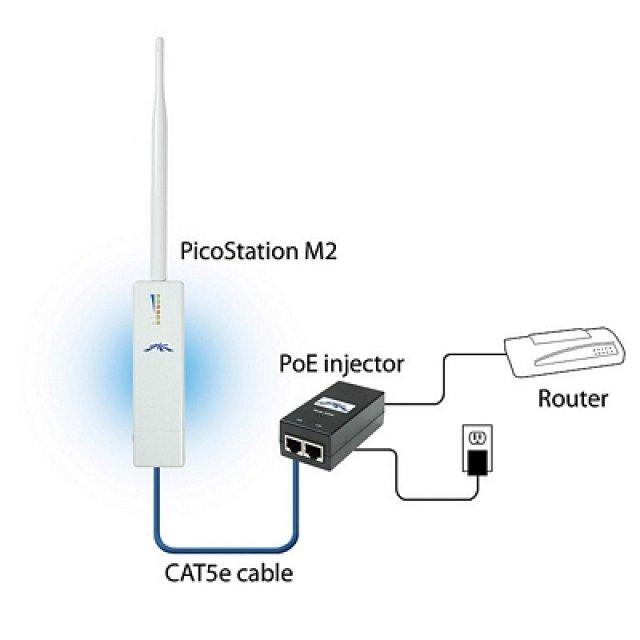 Picostation 2.4 GHz Pico, AirMax, HP