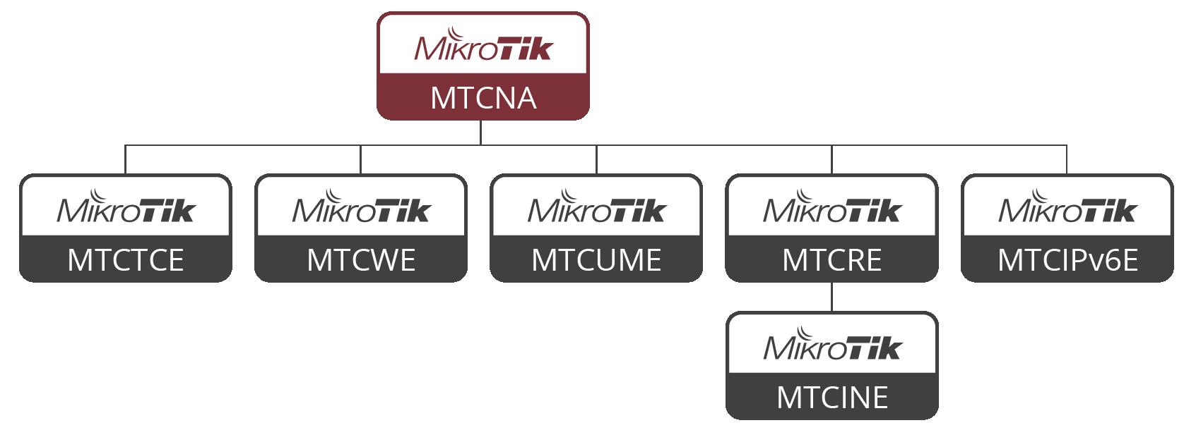 EGITIM-MTCNA MTCNA Mikrotik Başlangıç / Giriş Eğitimi