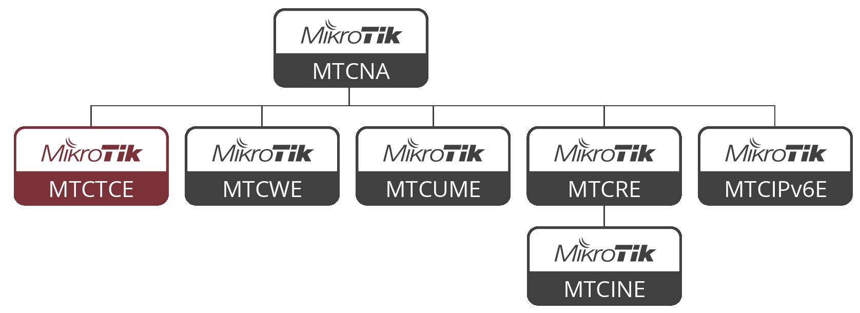 EGITIM-MTCTCE MTCTCE Mikrotik Gelişmiş Trafik Kontrol Eğitimi